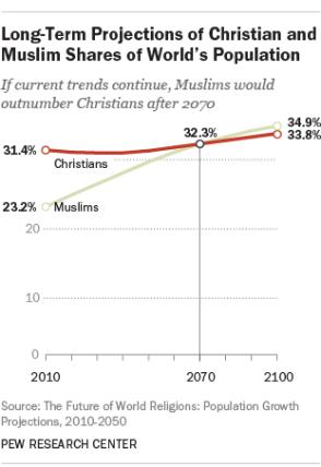 Evolution du pourcentage des population chrétiennes et musulmanes jusqu'en 2100.