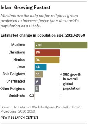 La grande vitalité des populations musulmanes