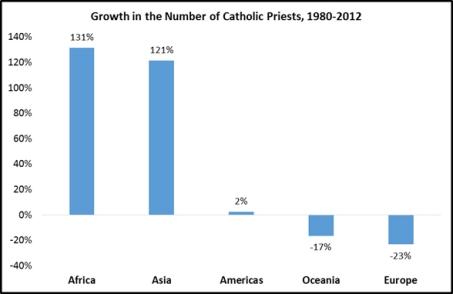 Évolution du nombre de prêtres selon les continents