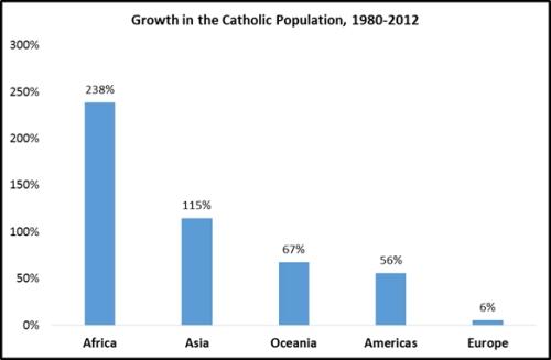 Évolution de la population catholique selon les continents